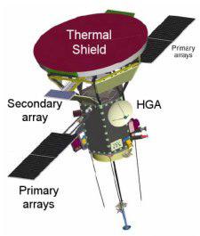 La sonde Solar Probe Plus