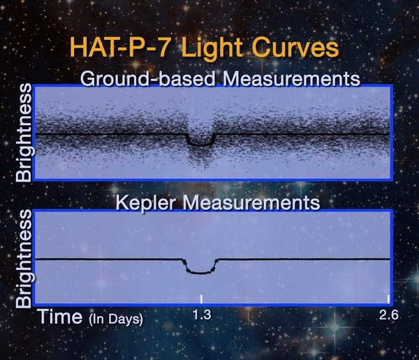 HAT-P-7b vu par Kepler