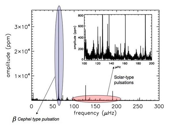 Spectre Fourier de l'étoile V1449 Aql observée continûment par CoRoT