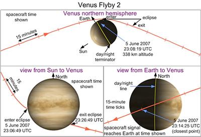 Survole de Vénus par MESSENGER