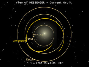 MESSENGER Orbit