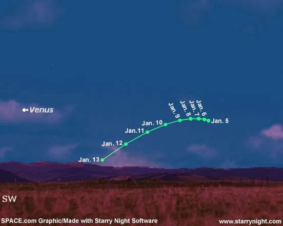 La position du comète C/2006 P1