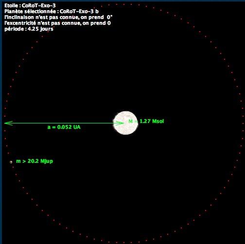 Simulation de la trajectoire de l'exoplanète CoRoT-exo-3b